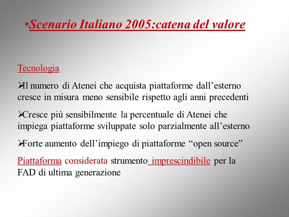 Scenario Italiano 2005:catena del valore Tecnologia Il numero di Atenei che acquista piattaforme dallesterno cresce in misura meno sensibile rispetto