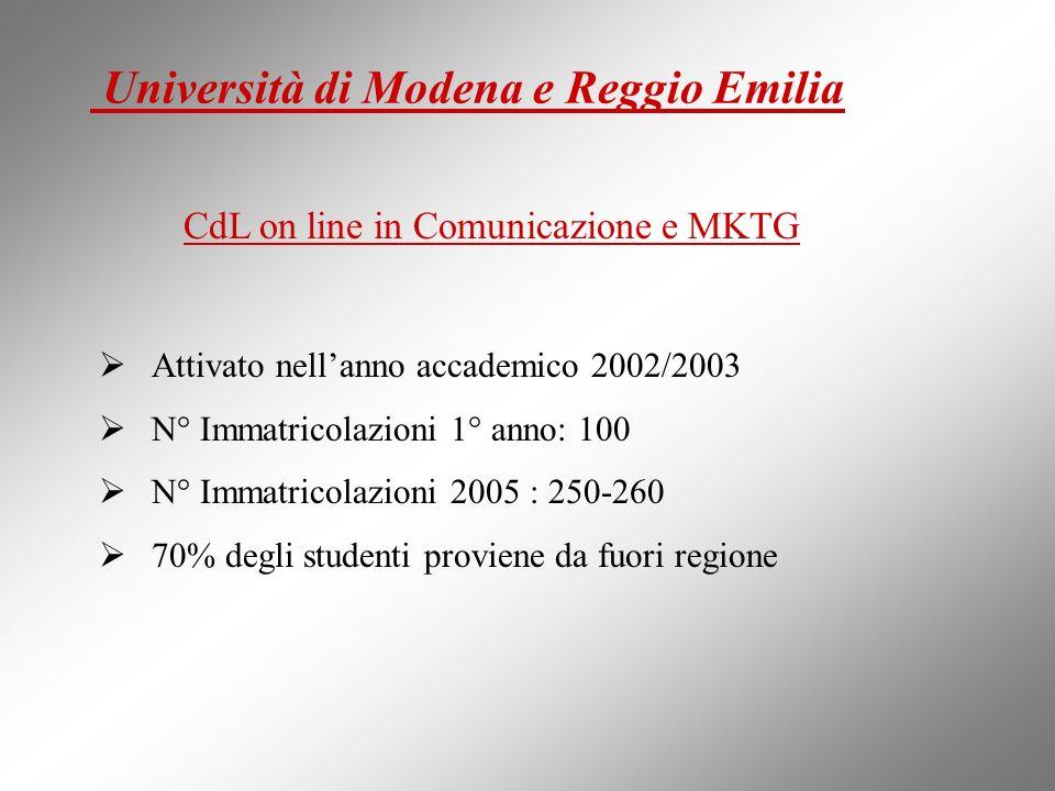 CdL on line in Comunicazione e MKTG : Attivato nellanno accademico 2002/2003 N° Immatricolazioni 1° anno: 100 N° Immatricolazioni 2005 : 250-260 70% degli studenti proviene da fuori regione Università di Modena e Reggio Emilia