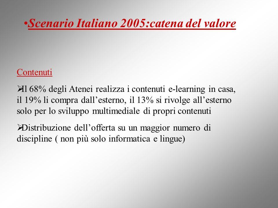 Scenario Italiano 2005:catena del valore Contenuti Il 68% degli Atenei realizza i contenuti e-learning in casa, il 19% li compra dallesterno, il 13% s