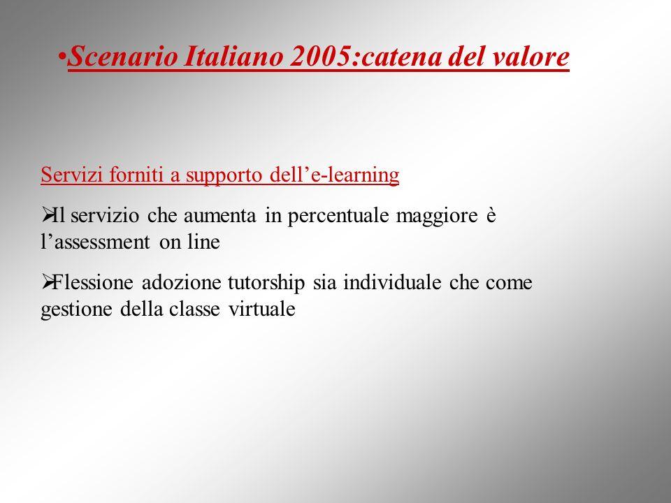 Scenario Italiano 2005:catena del valore Servizi forniti a supporto delle-learning Il servizio che aumenta in percentuale maggiore è lassessment on li