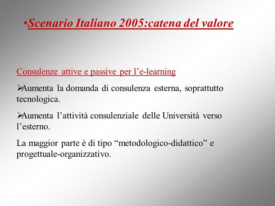 Scenario Italiano 2005:catena del valore Consulenze attive e passive per le-learning Aumenta la domanda di consulenza esterna, soprattutto tecnologica