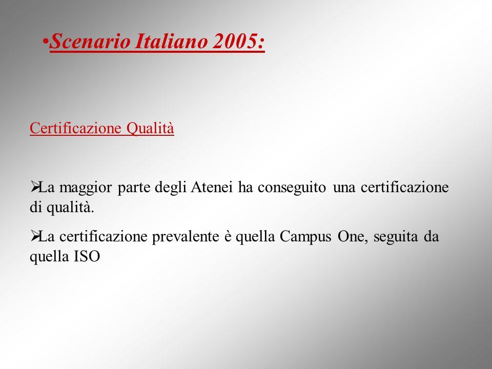 Scenario Italiano 2005: Certificazione Qualità La maggior parte degli Atenei ha conseguito una certificazione di qualità. La certificazione prevalente