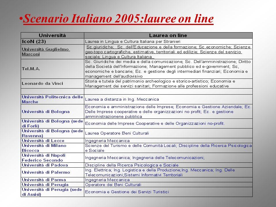 Scenario Italiano 2005: laurea on line