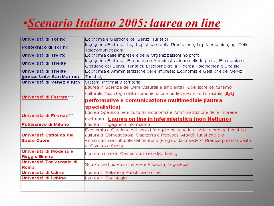 Scenario Italiano 2005: laurea on line