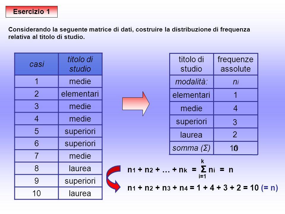 n 1 + n 2 + … + n k = Σ n i = n i=1 k n 1 + n 2 + n 3 + n 4 = 1 + 4 + 3 + 2 = 10 (= n) Esercizio 1 casi titolo di studio 1medie 2elementari 3medie 4 5superiori 6 7medie 8laurea 9superiori 10laurea Considerando la seguente matrice di dati, costruire la distribuzione di frequenza relativa al titolo di studio.