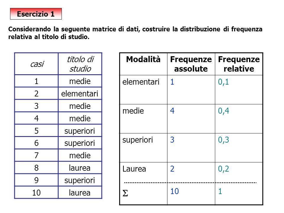Esercizio 1 casi titolo di studio 1medie 2elementari 3medie 4 5superiori 6 7medie 8laurea 9superiori 10laurea Considerando la seguente matrice di dati, costruire la distribuzione di frequenza relativa al titolo di studio.