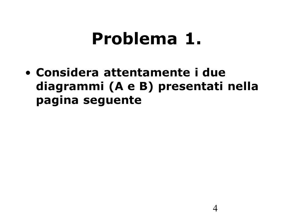 4 Problema 1. Considera attentamente i due diagrammi (A e B) presentati nella pagina seguente