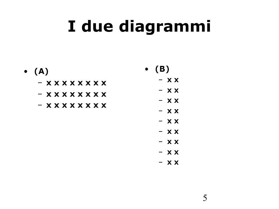 6 Definizione In un diagramma, definiamo pista una linea che collega una x della prima riga in alto con una x dellultima riga in basso e che passa su uno e un solo elemento di ogni riga.