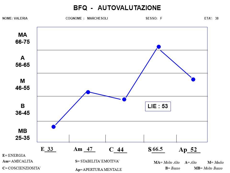 E____ C____S____Ap____ Am= AMICALITAS= STABILITA EMOTIVA C= COSCIENZIOSITA Ap= APERTURA MENTALE MA= Molto AltoM= Medio B= Basso BFQ - AUTOVALUTAZIONE NOME: VALERIA COGNOME : MARCHESOLI SESSO: F ETA : 38 A= Alto MB= Molto Basso MB 25-35 B 36-45 M 46-55 A 56-65 MA 66-75 Am ____ E= ENERGIA E_33_ C_44 S 66.5 Ap_52_ Am= AMICALITAS= STABILITA EMOTIVA C= COSCIENZIOSITA Ap= APERTURA MENTALE MA= Molto AltoM= Medio B= Basso A= Alto MB= Molto Basso MB 25-35 B 36-45 M 46-55 A 56-65 MA 66-75 Am _47_ E= ENERGIA LIE : 53