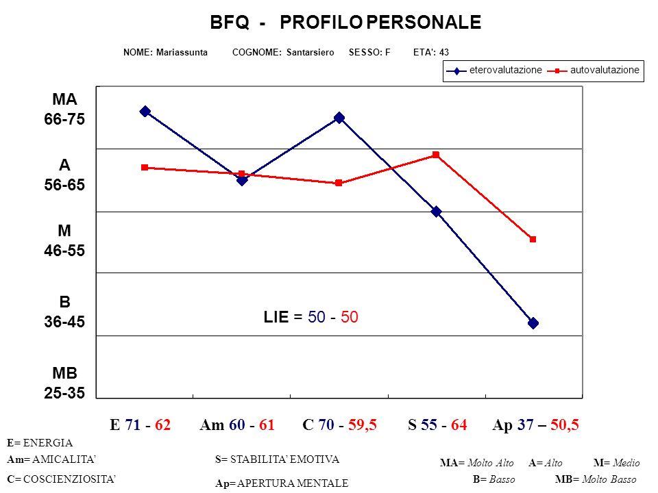 Narrativa.Autovalutazione ENERGIA (punteggio alto: 62).