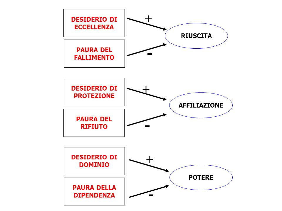 RIUSCITA PAURA DEL FALLIMENTO DESIDERIO DI ECCELLENZA + - AFFILIAZIONE PAURA DEL RIFIUTO DESIDERIO DI PROTEZIONE + - POTERE PAURA DELLA DIPENDENZA DES