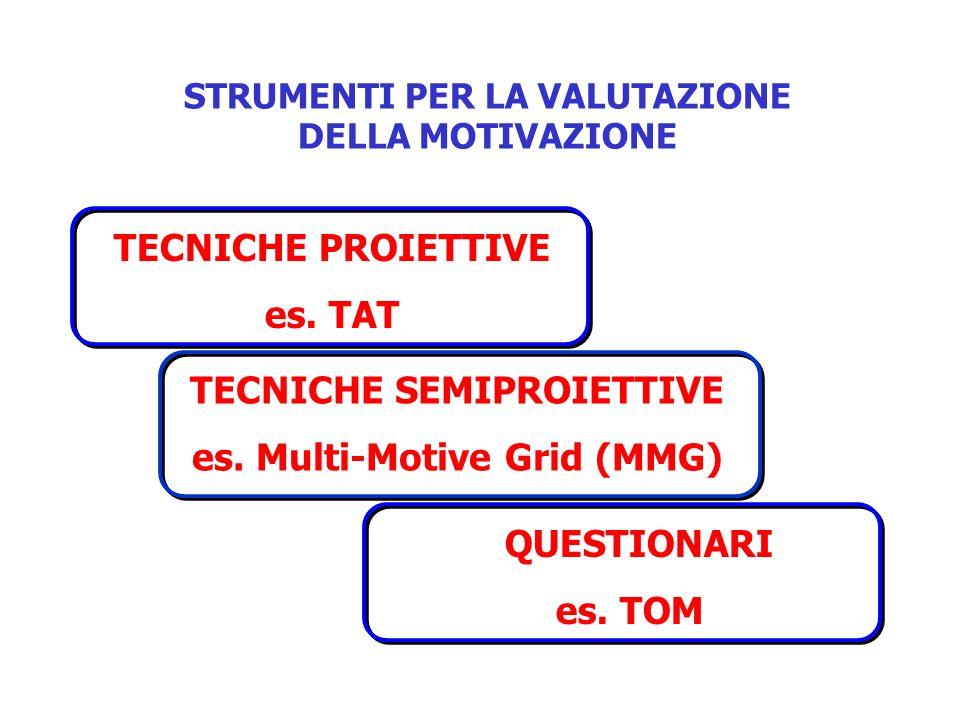 STRUMENTI PER LA VALUTAZIONE DELLA MOTIVAZIONE TECNICHE PROIETTIVE es. TAT TECNICHE SEMIPROIETTIVE es. Multi-Motive Grid (MMG) QUESTIONARI es. TOM