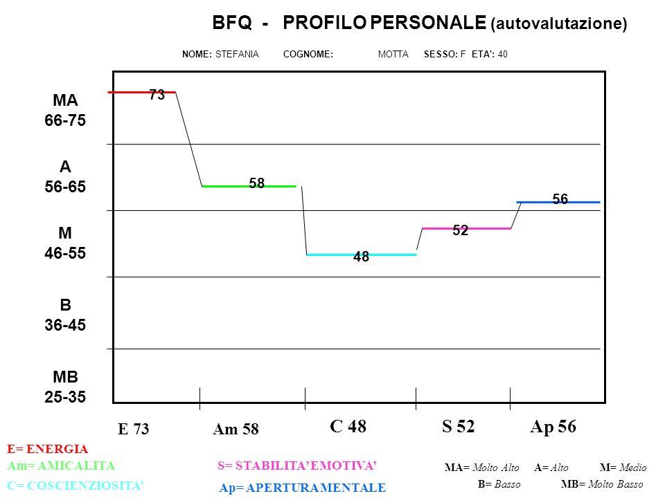 E 73 C 48 S 52 Ap 56 Am= AMICALITAS= STABILITA EMOTIVA C= COSCIENZIOSITA Ap= APERTURA MENTALE MA= Molto AltoM= Medio B= Basso BFQ - PROFILO PERSONALE (autovalutazione) NOME: STEFANIA COGNOME: MOTTA SESSO: F ETA : 40 A= Alto MB= Molto Basso MB 25-35 B 36-45 M 46-55 A 56-65 MA 66-75 Am 58 E= ENERGIA 73 52 48 58 56