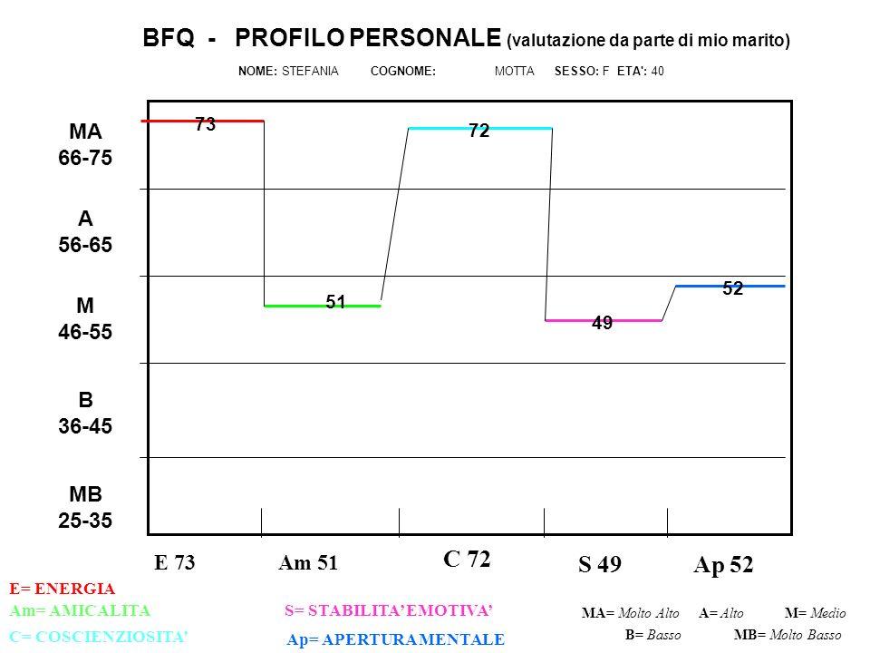 E 73 C 72 S 49 Ap 52 Am= AMICALITAS= STABILITA EMOTIVA C= COSCIENZIOSITA Ap= APERTURA MENTALE MA= Molto AltoM= Medio B= Basso BFQ - PROFILO PERSONALE (valutazione da parte di mio marito) NOME: STEFANIA COGNOME: MOTTA SESSO: F ETA : 40 A= Alto MB= Molto Basso MB 25-35 B 36-45 M 46-55 A 56-65 MA 66-75 Am 51 E= ENERGIA 73 49 72 51 52