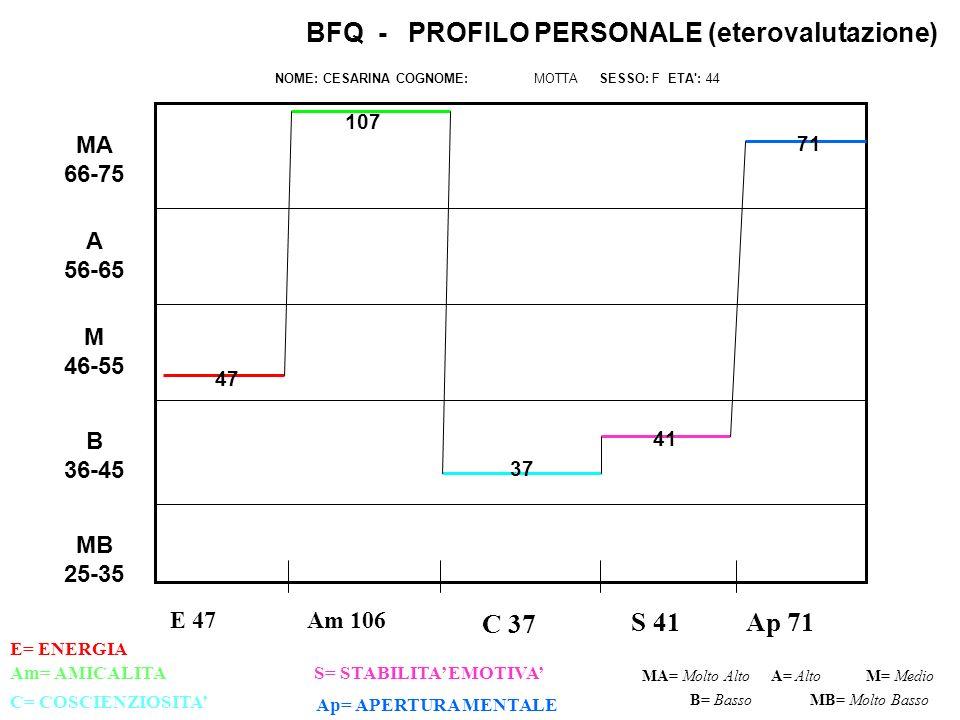 E 47 C 37 S 41Ap 71 Am= AMICALITAS= STABILITA EMOTIVA C= COSCIENZIOSITA Ap= APERTURA MENTALE MA= Molto AltoM= Medio B= Basso BFQ - PROFILO PERSONALE (eterovalutazione) NOME: CESARINA COGNOME: MOTTA SESSO: F ETA : 44 A= Alto MB= Molto Basso MB 25-35 B 36-45 M 46-55 A 56-65 MA 66-75 Am 106 E= ENERGIA 47 41 37 107 71