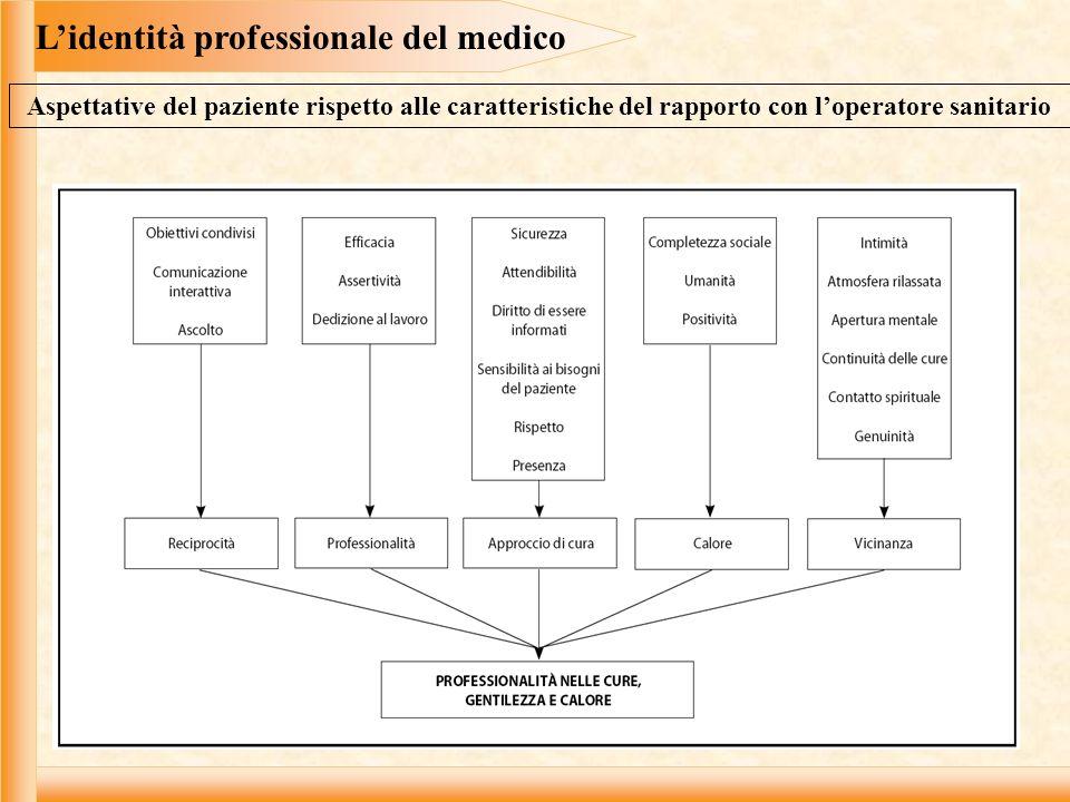 Lidentità professionale dellinfermiere La relazione dellinfermiere con il paziente Fiducia Rispetto Intimità professionale Empatia Potere