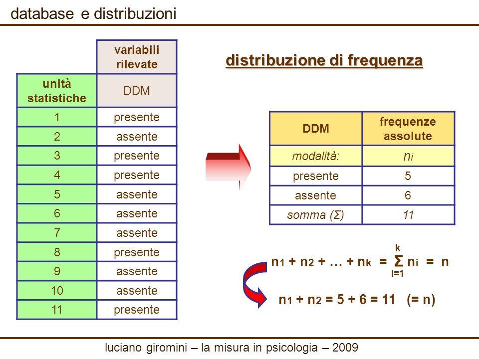 database e distribuzioni DDM frequenze assolute modalità: nini presente5 assente6 somma (Σ)11 rappresentazione grafica luciano giromini – la misura in psicologia – 2009