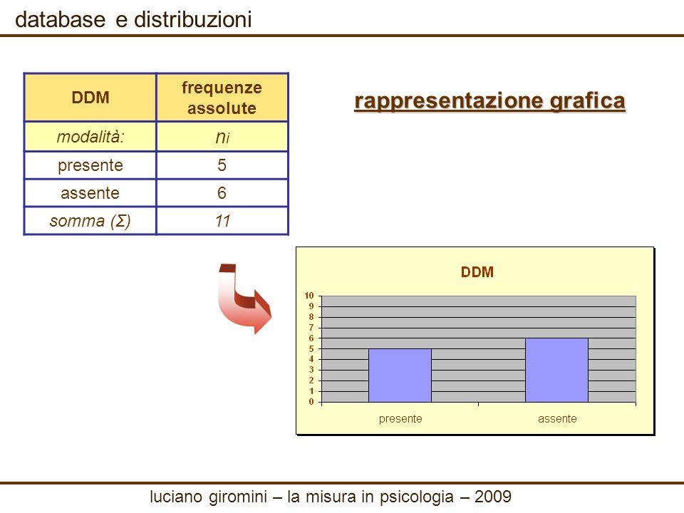 database e distribuzioni frequenze relative DDM frequenze assolute modalità: nini presente 5 assente 6 somma (Σ) 11 dividendo ogni n i per n si ottengono le frequenze relative, che hanno il pregio di eliminare leffetto della numerosità n della popolazione f i = n i / n DDM frequenze assolute frequenze relative modalità: nini fifi presente 50.45 assente 60.55 somma (Σ) 111 Σ f i = 1 i=1 k luciano giromini – la misura in psicologia – 2009