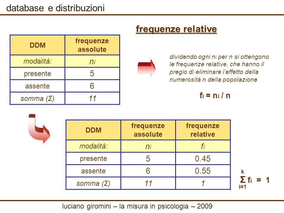 database e distribuzioni rappresentazione grafica DDM frequenze relative modalità: fifi presente 0.45 assente 0.55 somma (Σ) 1 luciano giromini – la misura in psicologia – 2009
