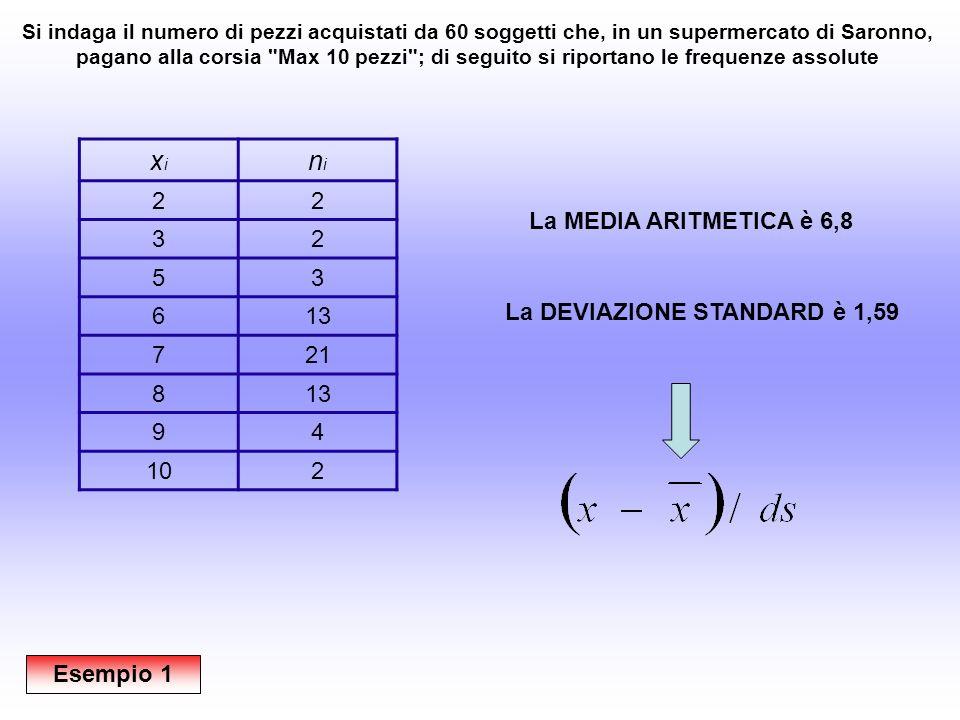 xixi 2 3 5 6 7 8 9 10 PUNTI Z: La MEDIA ARITMETICA è 6,8 La DEVIAZIONE STANDARD è 1,59 Esempio 1