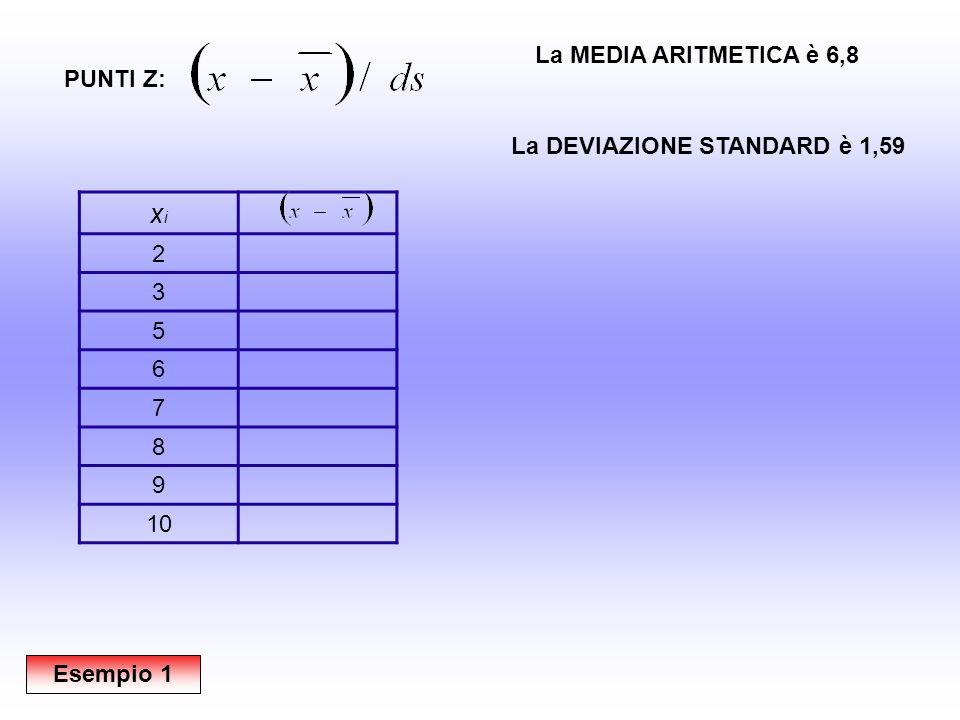 xixi 2-4,8 3-3,8 5-1,8 6-0,8 70,2 81,2 92,2 103,2 PUNTI Z: La MEDIA ARITMETICA è 6,8 La DEVIAZIONE STANDARD è 1,59 Esempio 1