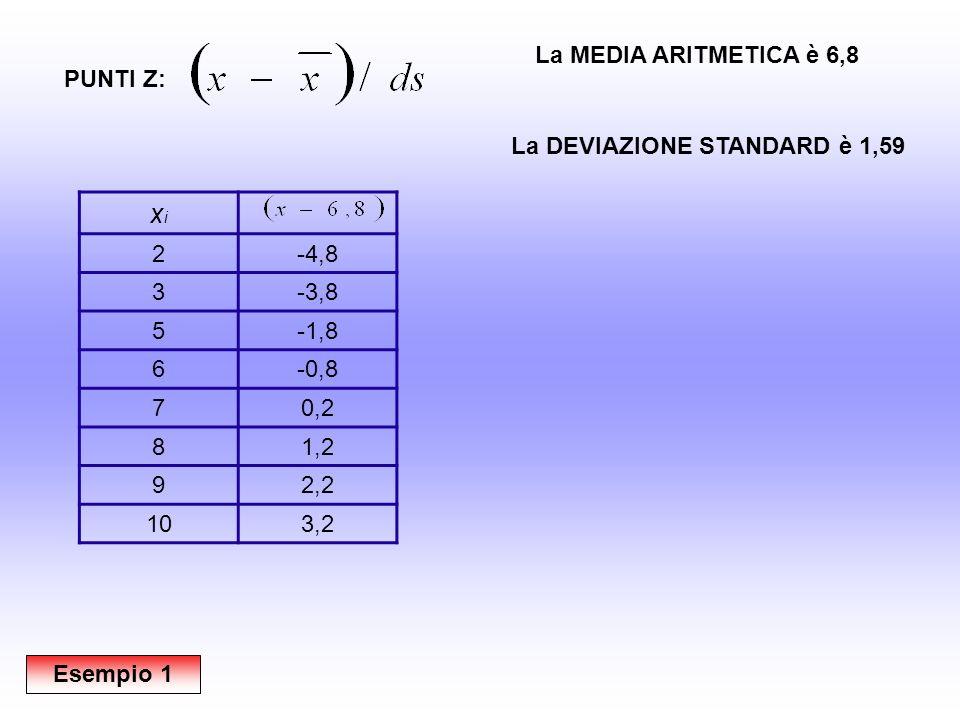 xixi 2-4,8 3-3,8 5-1,8 6-0,8 70,2 81,2 92,2 103,2 PUNTI Z: Esempio 1