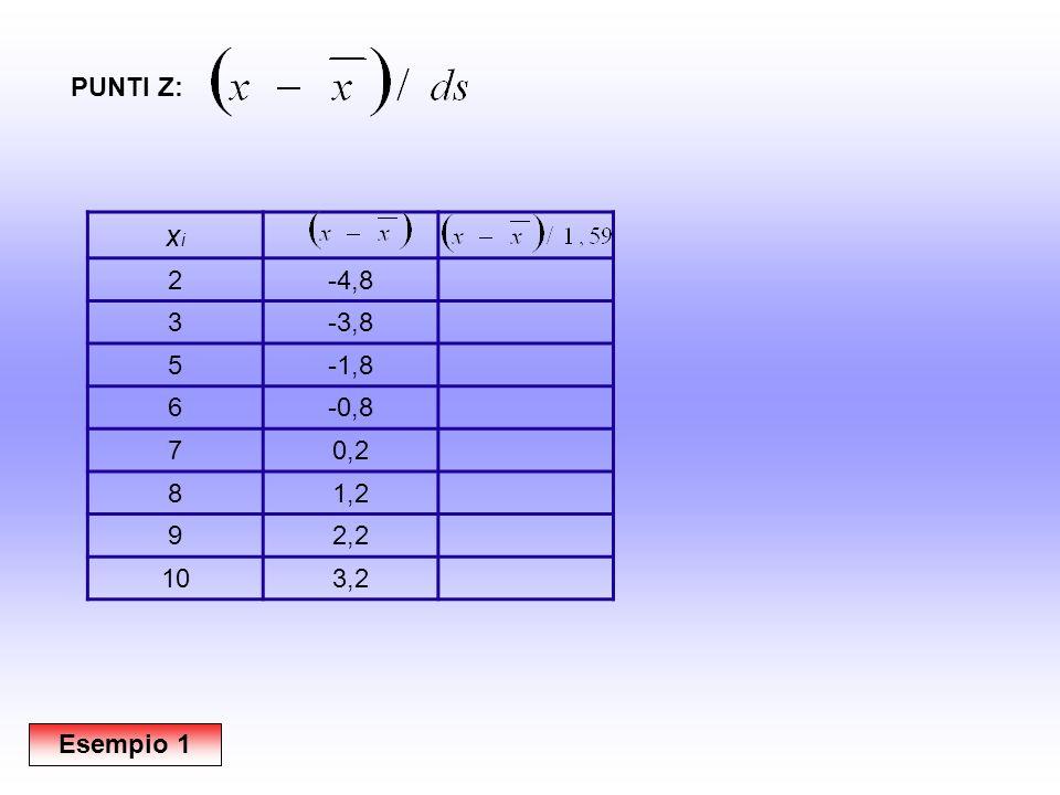 xixi 2-4,8-3,03 3-3,8-2,41 5-1,8-1,15 6-0,8-0,52 70,20,10 81,20,73 92,21,36 103,21,99 PUNTI Z: Esempio 1