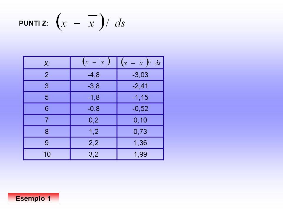 xixi Z 2-4,8-3,03 3-3,8-2,41 5-1,8-1,15 6-0,8-0,52 70,20,10 81,20,73 92,21,36 103,21,99 PUNTI Z: Esempio 1