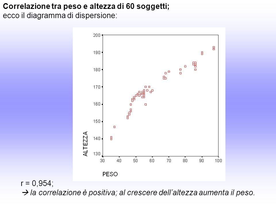 Correlazione tra età e numero di giocattoli su 100 bambini; ecco il diagramma di dispersione: r = -0,945; la correlazione è negativa; al crescere delletà diminuisce il numero di giocattoli posseduti.