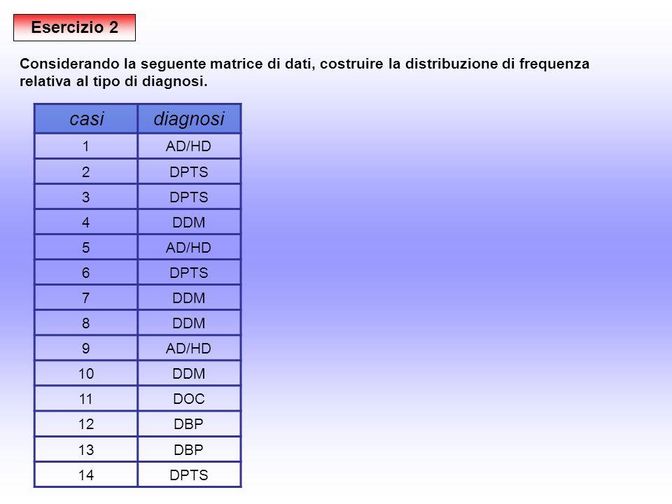 Esercizio 2 casidiagnosi 1AD/HD 2DPTS 3 4DDM 5AD/HD 6DPTS 7DDM 8 9AD/HD 10DDM 11DOC 12DBP 13DBP 14DPTS Considerando la seguente matrice di dati, costr