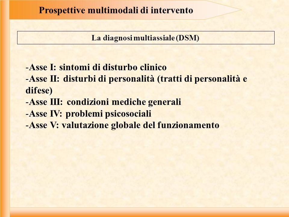 Prospettive multimodali di intervento La diagnosi multiassiale (DSM) -Asse I: sintomi di disturbo clinico -Asse II: disturbi di personalità (tratti di
