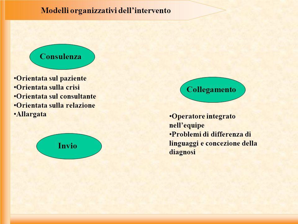 Modelli organizzativi dellintervento Orientata sul paziente Orientata sulla crisi Orientata sul consultante Orientata sulla relazione Allargata Consul