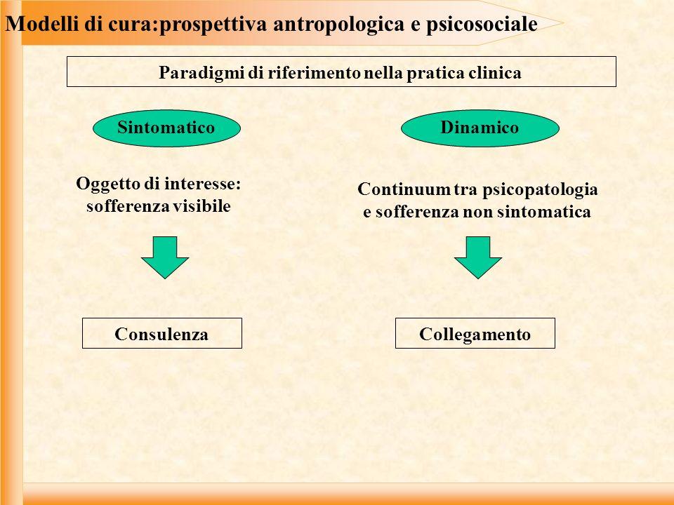 Modelli di cura:prospettiva antropologica e psicosociale Sintomatico Dinamico Oggetto di interesse: sofferenza visibile Paradigmi di riferimento nella