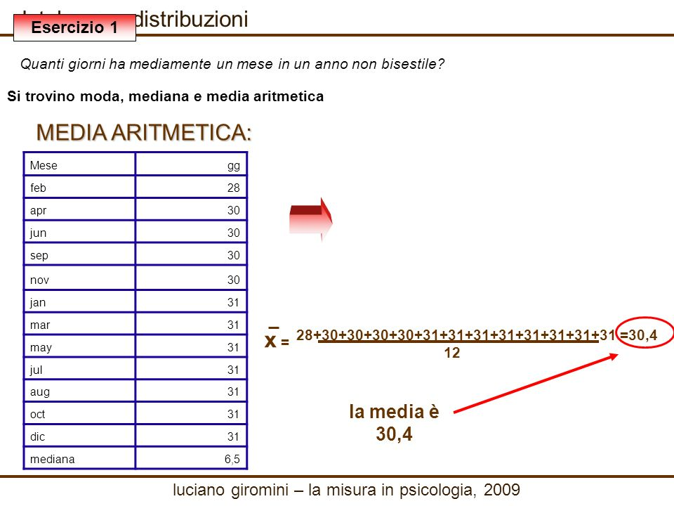 database e distribuzioni MEDIA ARITMETICA: 28+30+30+30+30+31+31+31+31+31+31+31+31 12 x = =30,4 la media è 30,4 luciano giromini – la misura in psicologia, 2009 Mesegg feb28 apr30 jun30 sep30 nov30 jan31 mar31 may31 jul31 aug31 oct31 dic31 mediana6,5 Esercizio 1 Quanti giorni ha mediamente un mese in un anno non bisestile.