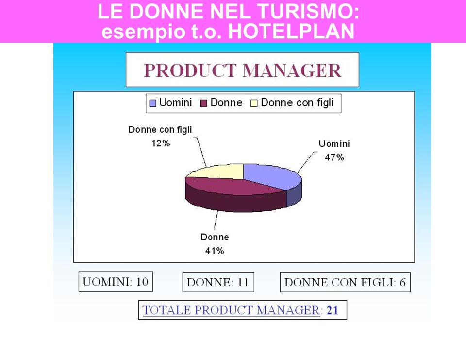 LE DONNE NEL TURISMO: esempio t.o. HOTELPLAN