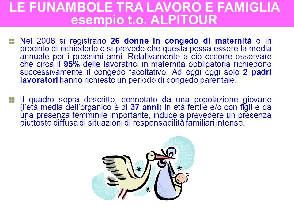 SEDE GENITORI CON FIGLI < 15 ANNI UOMINIDONNE% uomini% donne figli per genitore Cuneo120249620%80%1,6 Torino87276031%69%1,4 Totale2075115625%75%1,5 Riguardo la distribuzione dei CARICHI DI CURA connessi alla GENITORIALITA si sottolinea che circa il 25% del personale in organico ha figli minori (207 su un totale di 822).
