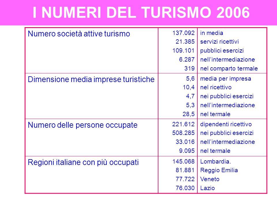 TIPOLOGIE DI CONTRATTO NEL SETTORE TURISTICO - ALBERGHIERO RAPPORTO ASSOCIATIVO.