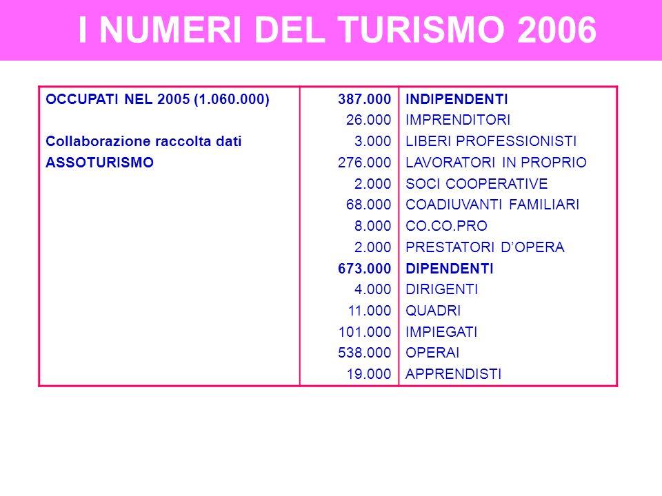 I NUMERI DEL TURISMO 2006 Numero società attive turismo 137.092 21.385 109.101 6.287 319 in media servizi ricettivi pubblici esercizi nellintermediazione nel comparto termale Dimensione media imprese turistiche 5,6 10,4 4,7 5,3 28,5 media per impresa nel ricettivo nei pubblici esercizi nellintermediazione nel termale Numero delle persone occupate 221.612 508.285 33.016 9.095 dipendenti ricettivo nei pubblici esercizi nellintermediazione nel termale Regioni italiane con più occupati 145.068 81.881 77.722 76.030 Lombardia.