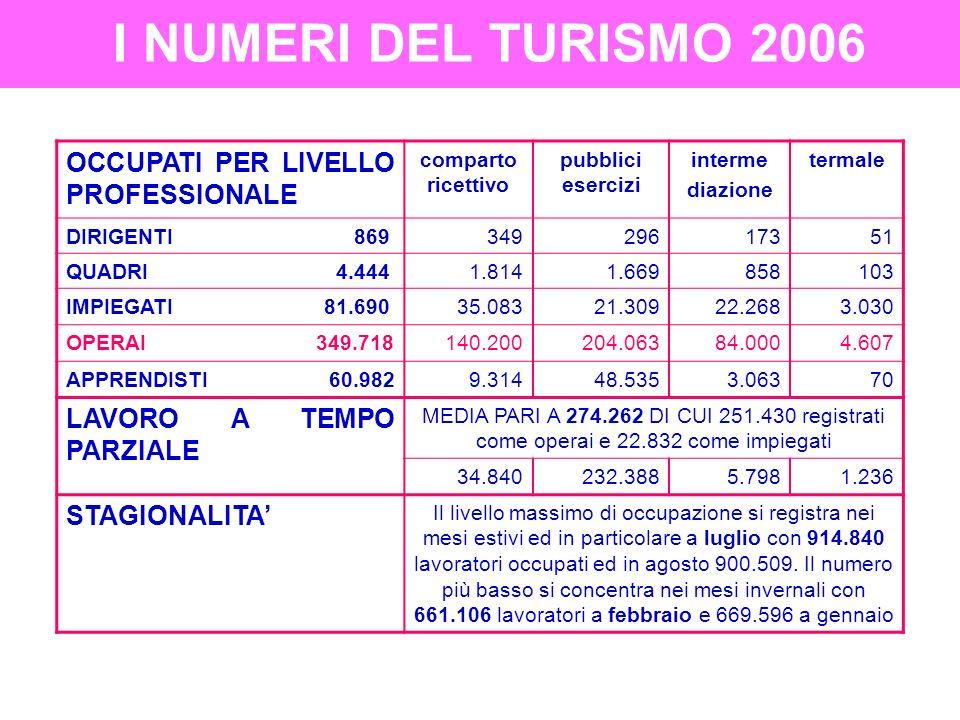 I NUMERI DEL TURISMO 2006 OCCUPATI NEL 2005 (1.060.000) Collaborazione raccolta dati ASSOTURISMO 387.000 26.000 3.000 276.000 2.000 68.000 8.000 2.000 673.000 4.000 11.000 101.000 538.000 19.000 INDIPENDENTI IMPRENDITORI LIBERI PROFESSIONISTI LAVORATORI IN PROPRIO SOCI COOPERATIVE COADIUVANTI FAMILIARI CO.CO.PRO PRESTATORI DOPERA DIPENDENTI DIRIGENTI QUADRI IMPIEGATI OPERAI APPRENDISTI