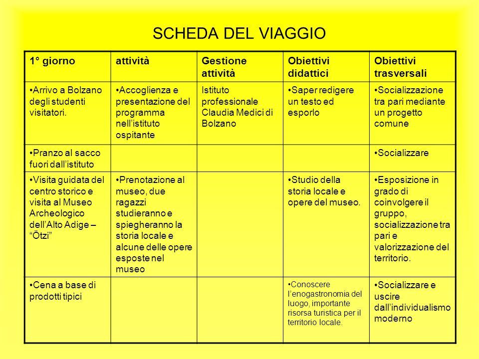 SCHEDA DEL VIAGGIO 1° giornoattivitàGestione attività Obiettivi didattici Obiettivi trasversali Arrivo a Bolzano degli studenti visitatori. Accoglienz
