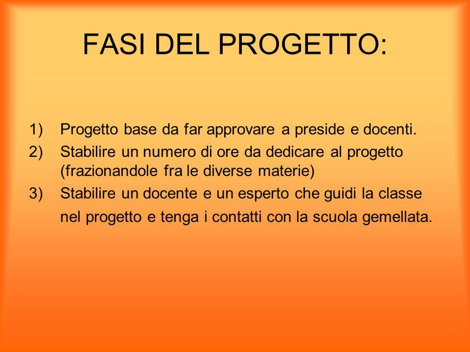 FASI DEL PROGETTO: 1)Progetto base da far approvare a preside e docenti. 2)Stabilire un numero di ore da dedicare al progetto (frazionandole fra le di