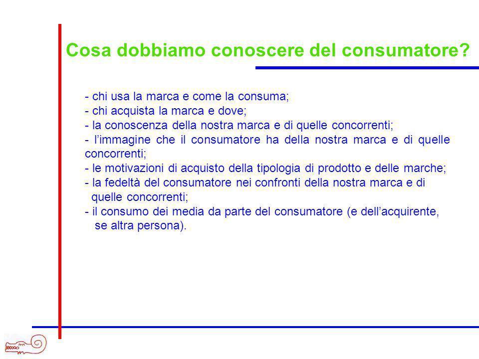 Cosa dobbiamo conoscere del consumatore? - chi usa la marca e come la consuma; - chi acquista la marca e dove; - la conoscenza della nostra marca e di