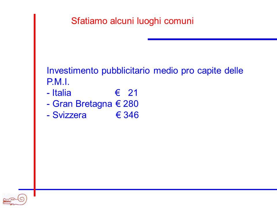 Investimento pubblicitario medio pro capite delle P.M.I. - Italia 21 - Gran Bretagna 280 - Svizzera 346 Sfatiamo alcuni luoghi comuni