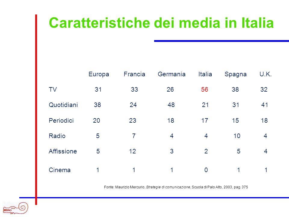 Caratteristiche dei media in Italia Europa Francia Germania Italia Spagna U.K. TV 31 33 26 56 38 32 Quotidiani 38 24 48 21 31 41 Periodici 20 23 18 17