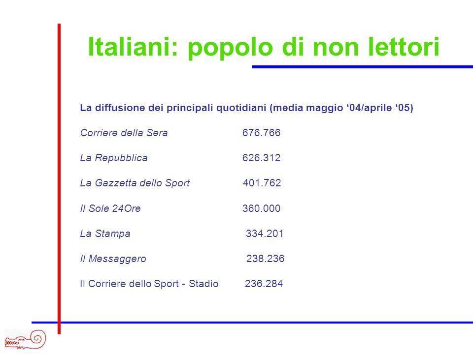 Italiani: popolo di non lettori La diffusione dei principali quotidiani (media maggio 04/aprile 05) Corriere della Sera 676.766 La Repubblica 626.312