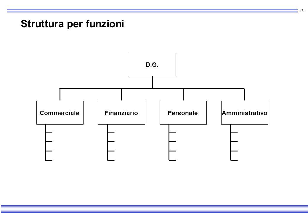 16. Struttura per funzioni Vantaggi r Alta specializzazione r Economie di scala Svantaggi Difficoltà di coordinamento interfunzionale Tendenza alla ri