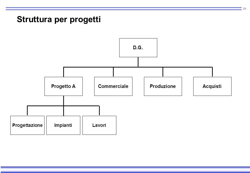 20. Struttura per progetti A latere di una struttura per funzioni, per iniziative: con un obiettivo specifico temporanee interfunzionali rilevanti per