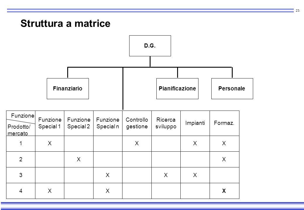 22. Struttura a matrice Vantaggi r Salvaguardia delle specializzazioni r Sviluppo di abilità negoziali r Tempi di decisione rapidi Svantaggi Duplicità