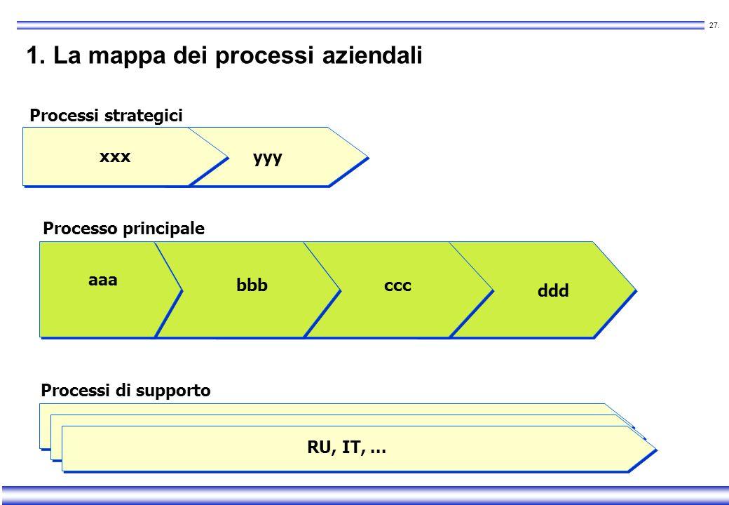 26. 4 possibili livelli di dettaglio nellanalisi organizzativa 1. Mappa dei processi aziendali visione dinsieme 2. Descrizione sintetica dei processi