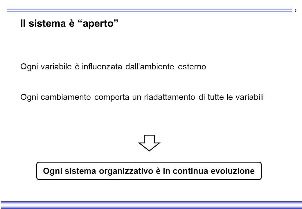 7. Le variabili del sistema Struttura Risorse umane Meccanismi operativi Sistema premiante Strategia Necessità di coerenza